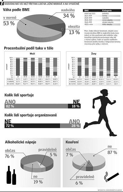 Nadváhu má více než třetina lidí na jižní Moravě a Vysočině.