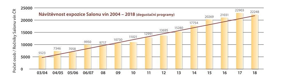 Prestižní vinařská soutěž Salon vín vstupuje do jubilejního dvacátého ročníku. Infografika: archiv Národního vinařského centra