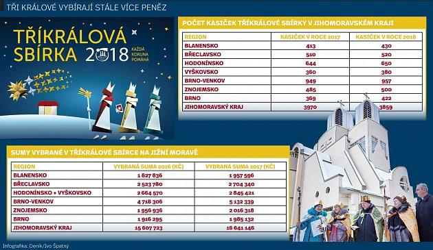 Výsledky tříkrálové sbírky na jižní Moravě.