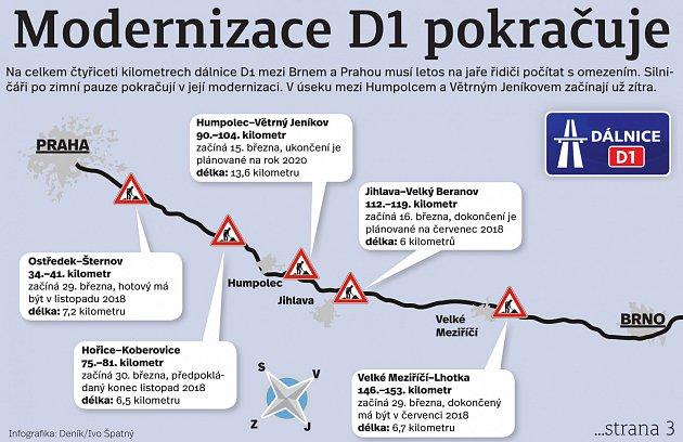 Modernizace D1 pokračuje. Infografika.