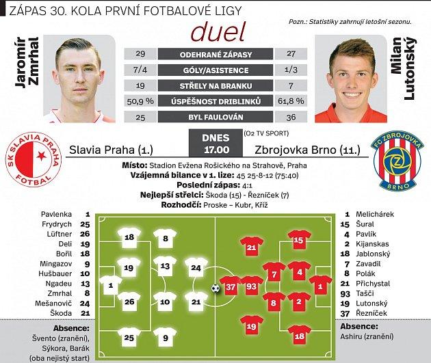 Brno - Slavia