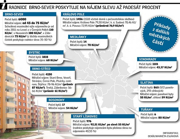 Radnice Brno-sever poskytuje na nájem slevu až padesát procent.