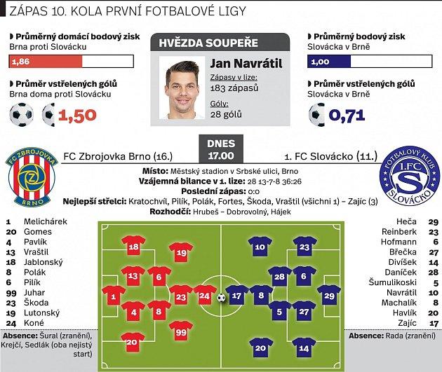 Sestava Zbrojovky. Infografika.