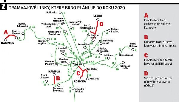 Tramvajové linky, které Brno plánuje do roku 2020.