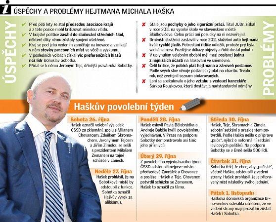 Úspěchy a problémy hejtmana Michala Haška.