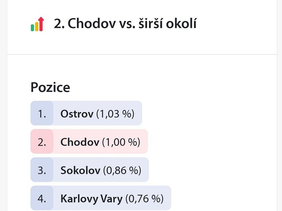 Covid report - Mobilní rozhlas Chodov