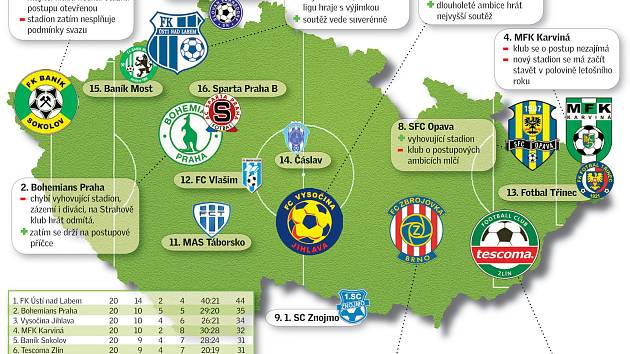II. fotbalová liga