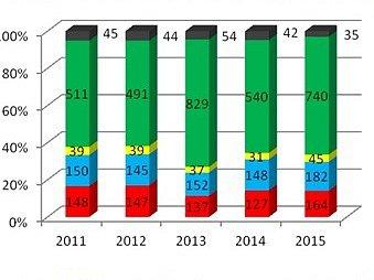 Počet událostí: černá plané poplachy, zelená technická pomoc, žlutá únik látek, modrá dopravní nehody, červená požáry.