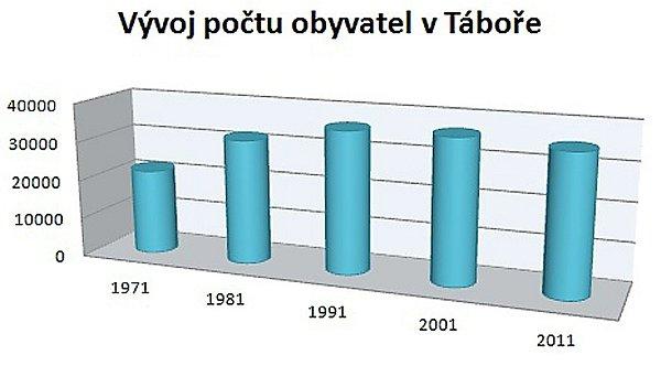 vývoj počtu obyvatel vTáboře