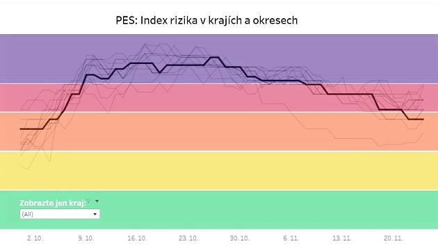 PES: Index rizika