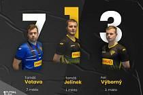 Futsalista Rapidu Ústí nad Labem Tomáš Jelínek byl vyhlášen nejlepším nováčkem 1. FUTSAL ligy v roce 2020. Petr Výborný obsadil třetí místo, Tomáš Votava byl zvolen sedmým nejlepším brankářem.