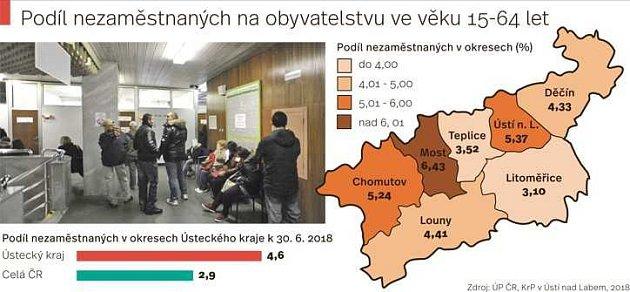 Nezaměstnanost vÚsteckém kraji.