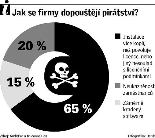 Infografika. Softwarové pirátství firem.