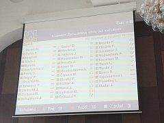 Výsledek hlasování o odvolání primátora a rady Ústí. Zeleně hlasující byli pro.