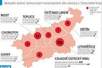 Počet aktuálně nemocných koronavirem v Ústeckém kraji