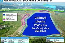 Grafika současného stavu napouštění jezera Milada.