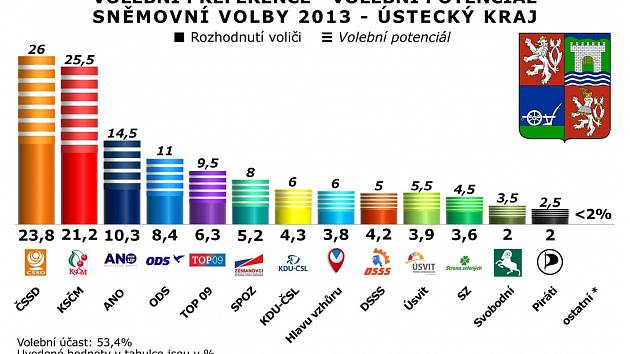V Ústeckém kraji dominuje ČSSD a komunisté.
