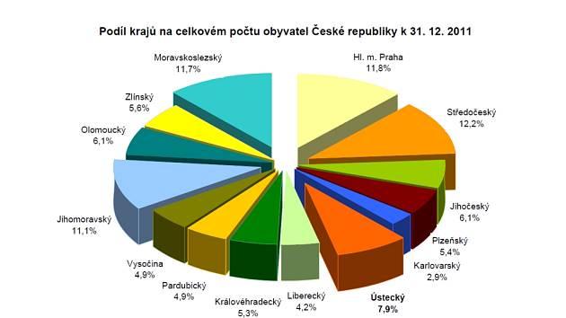 Podíl krajů na celkovém počtu obyvatel České republiky k 31. 12. 2011.