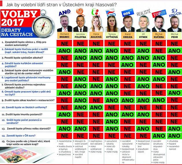 Jak by volební lídři vÚsteckém kraji hlasovali.