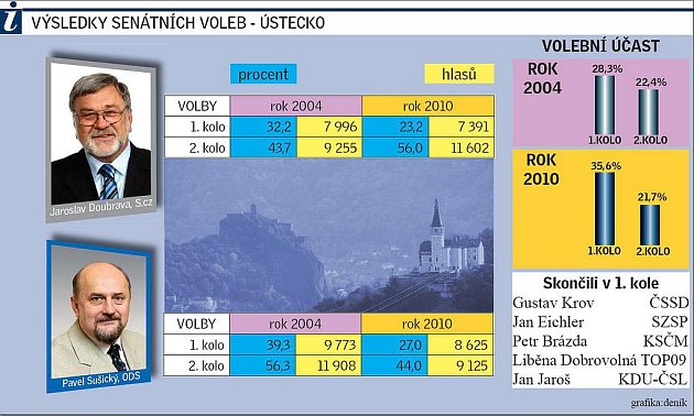 Senátní volby 2010 vyhrál Doubrava