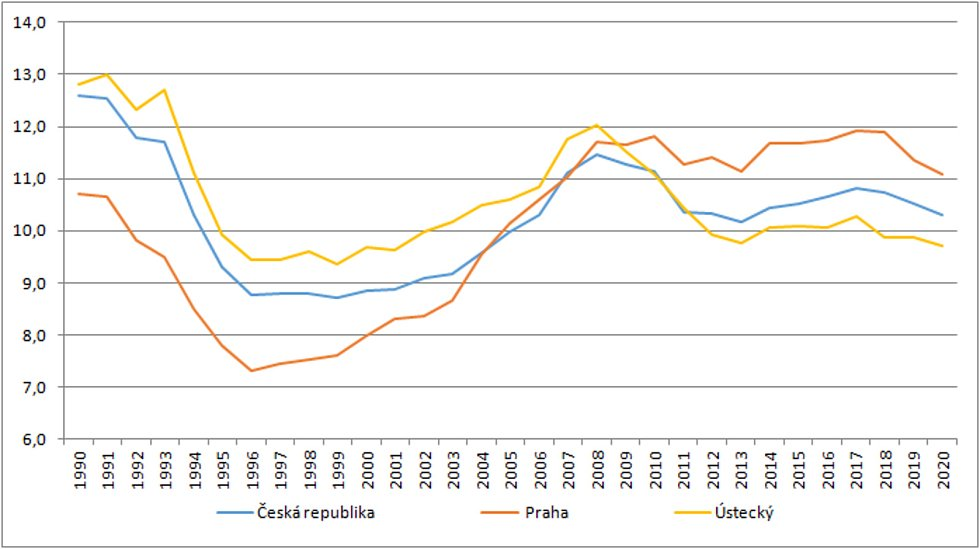Tabulka ukazuje, že region severozápadních Čech na tom bývával s porodností daleko lépe než metropole. Teď se v Ústeckém kraji rodí podprůměrný počet dětí i v celorepublikovém srovnání.