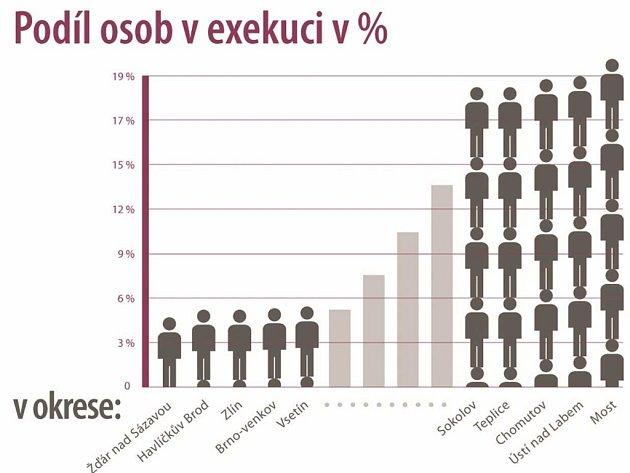 Grafy, které se týkají dlužníků nejsou pro Ústecký kraj příznivé.