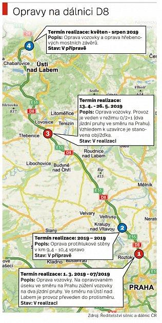 Plánované opravy na dálnici D8
