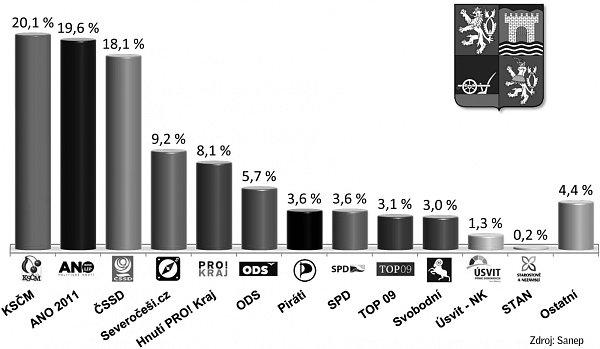 Krajské volební preference - Ústecký kraj.
