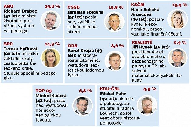 Kandidáti zÚsteckého kraje