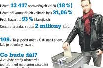Referendum o hazardu v číslech.