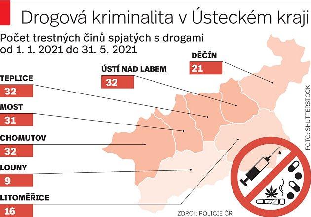 Drogová kriminalita vÚsteckém kraji.