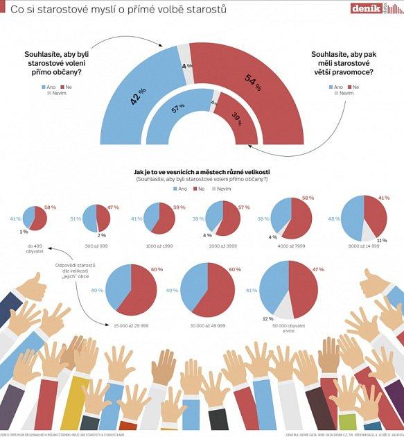 Přímá volba starostů - infografika