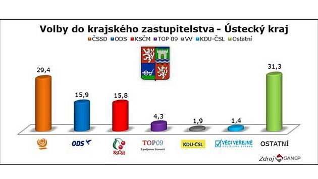 Sociální demokraté mají v průzkumu 30%, jejich největší soupeři jen polovinu hlasů.