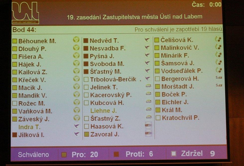 Pro bylo 20 zastupitelů, většinou z ČSSD, komunistů a Ústečanů. Protinávrh některých zastupitelů, aby dotaci dostala současná obecně prospěšná společnost Činoherní divadlo, získal jen 12 hlasů.