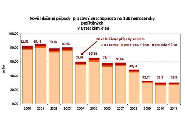 Grafy názorně ukazují průměrnou dobu a průměrné procento pracovní neschopnosti v Ústeckém kraji, jeho jednotlivých okresech, podle krajů a nové případy na 100 nemocensky pojištěných.