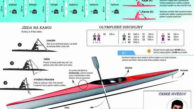 Olympijské disciplíny v grafikách najdete ve svém Deníku nově v pondělí.