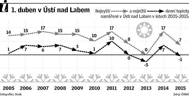 Teploty 1.dubna vÚstí nad Labem.