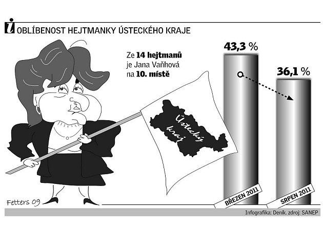 Obliba hejtmanky Jany Vaňhové klesá.