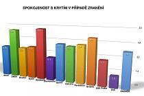 Graf spokojenosti basketbalistů v jednotlivých klubech. Zatímco Děčín patří do špičky, ústecká Sluneta je na opačném pólu a generální manažer Tomáš Hrubý anketu kritizuje.