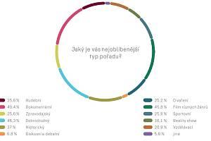 Institut dokumentárního filmu prováděl průzkum. Osm procent dotazovaných bylo z Ústeckého kraje.