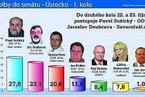 Volby 2010 senát