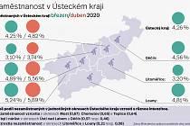 Nezaměstnanost v Ústeckém kraji v březnu a dubnu 2020