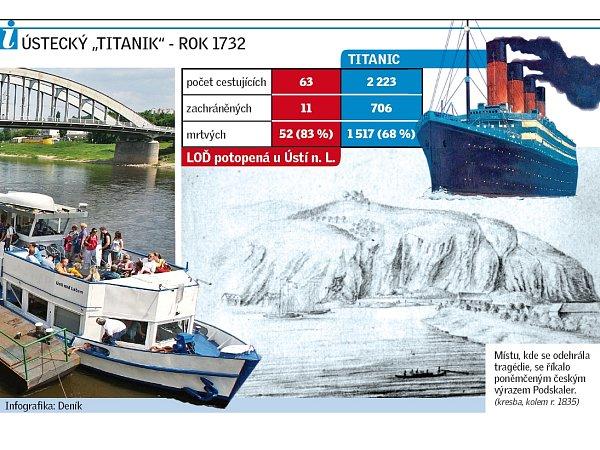 Vroce 1732se stala největší lodní katastrofa vdějinách českých zemí. Smrt vsilném proudu Labe našli poutníci.