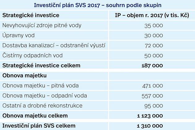 SVS tabulka 1