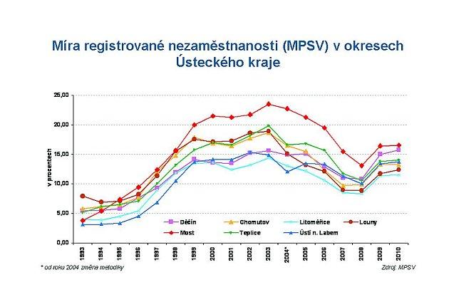 Nezaměstnanost: Situace se lepší. Vydrží trend dlouho?