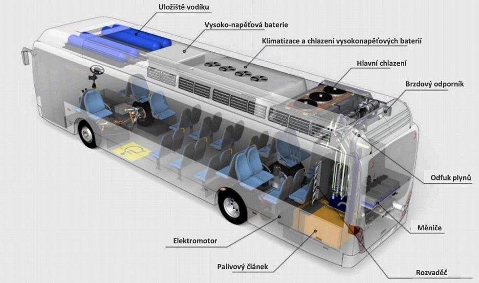 Nákup H2 bus - vizualizace.