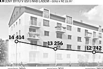 Cena bytů na Ústecku klesá.