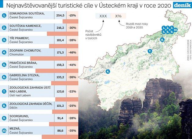 Nejnavštěvovanější turistické cíle vÚsteckém kraji vroce 2020.