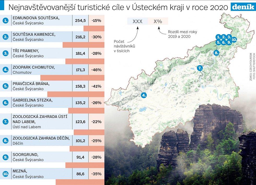 Nejnavštěvovanější turistické cíle v Ústeckém kraji v roce 2020.