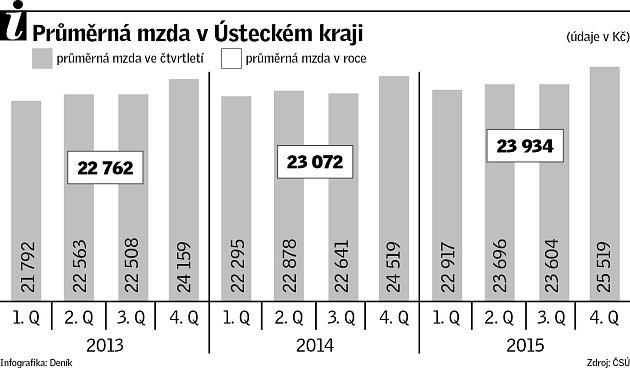 Průměrná mzda vÚsteckém kraji.